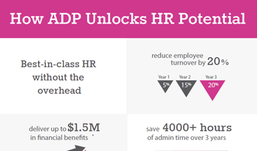 ADP Comprehensive Services Total Economic Impact Infographic