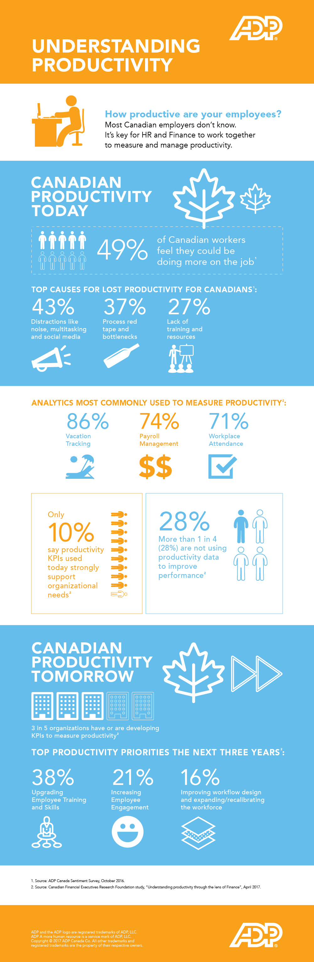 ADP Understands Productivity Infographic