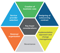 Everest's Enabling Business Agility report