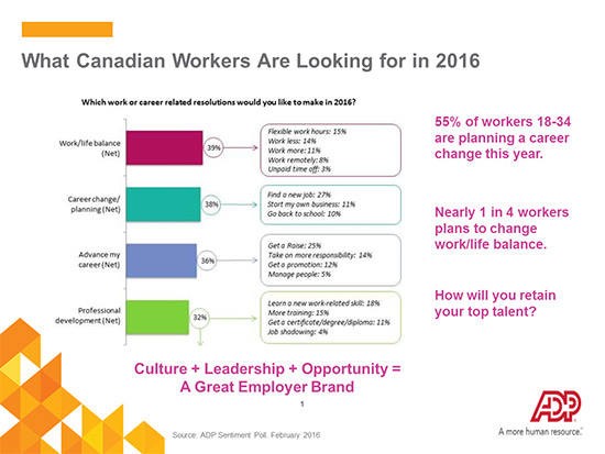 What Canadian workers are looking for in 2016