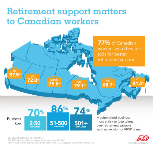 Retirement support matters to Canadian workers
