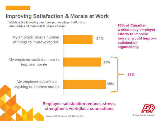 Improving Satisfaction and Morale at work image