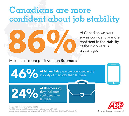 Canadians are more confident about job stability