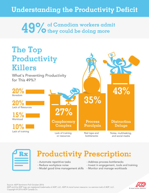 Productivity Deficit Infographic