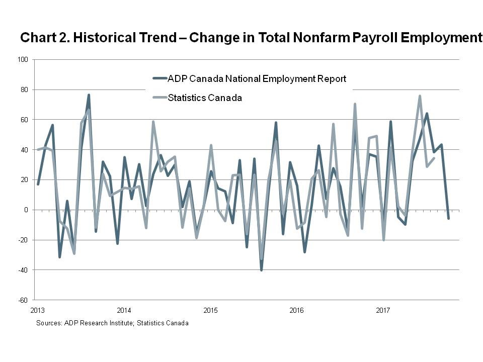 Chart 2 - Historical Trend - Change in Total Nonfarm Payroll Employment