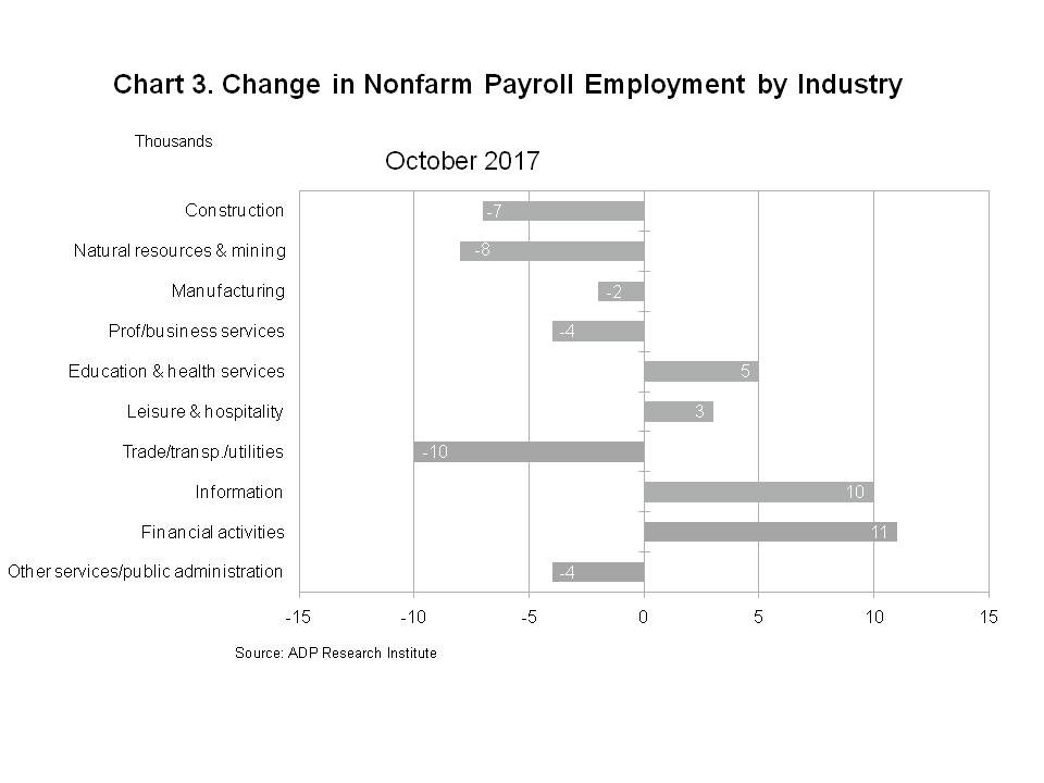 Chart 3 - Change in Nonfarm Payroll Employment by Industry