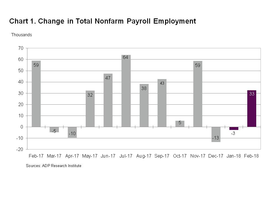 Chart 1 - Change in Total Nonfarm Payroll Employment