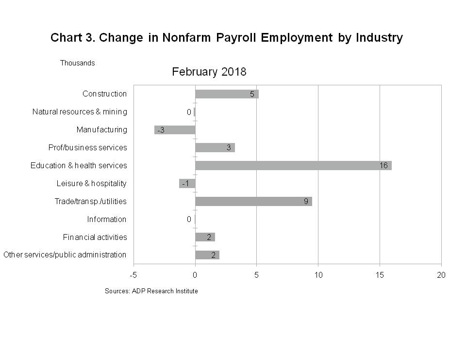Chart 3 - Change in Total Nonfarm Payroll Employment by Industry